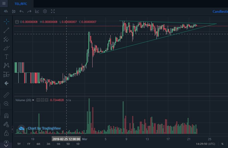#Telcoin $Tel - Mobile money interoperability solution  FINTRAC compliant (Canadian regulator)  Philippines approval pending Wallet testing underway Partnered @JumiaNigeria + undisclosed African Telco + more under NDA Launches 2019  Big news coming - close to popping...<br>http://pic.twitter.com/JoaUZnI02j