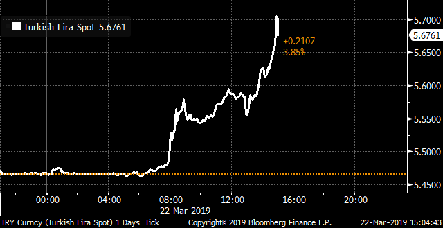 Turkey&#39;s central bank unexpectedly tightens stance on weak lira. Lira weakens further  https:// bloom.bg/2uloCJ8  &nbsp;  <br>http://pic.twitter.com/8eUdqipz7K