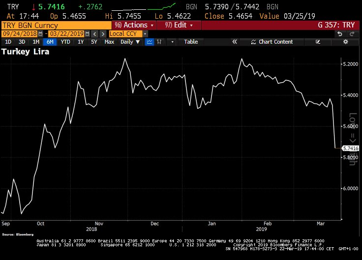 #Turkey Lira extends losses to &gt;5% against the dollar, battered by global-growth concerns. The drop picked up pace amid speculation the central bank might be using reserves to support currency before local elections on Mar31, BBG reports. <br>http://pic.twitter.com/mdkyt9afXj