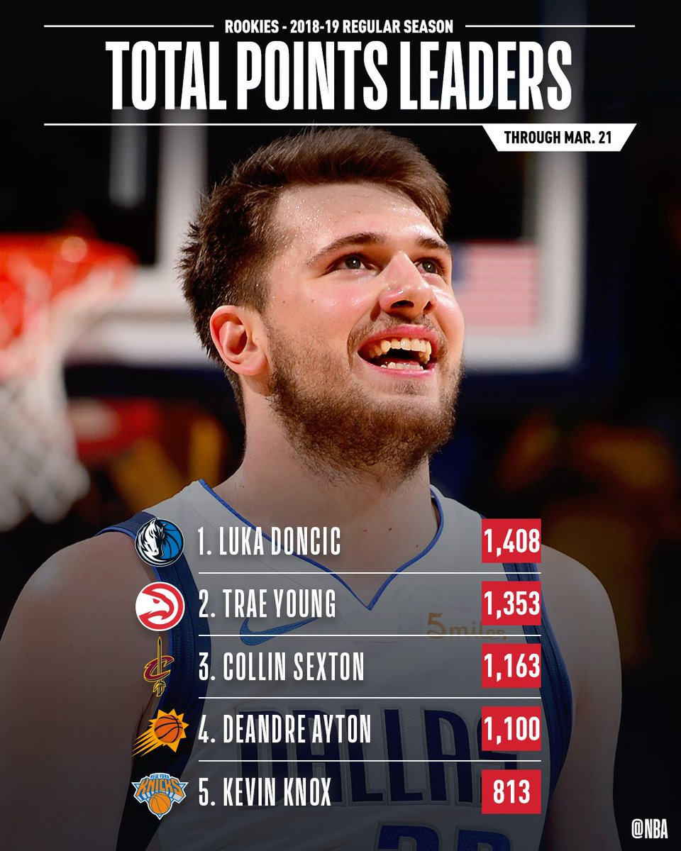 RT @nbastats:  *** 📈🏀#NBAROOKS STAT LEADERS THREAD 📈🏀  The leaders in TOTAL POINTS & POINTS PER GAME through March 21st!  #NBA #NBAStats #ThisIsWhyWePlay https://twitter.com/nbastats/status/1109136868078219264…