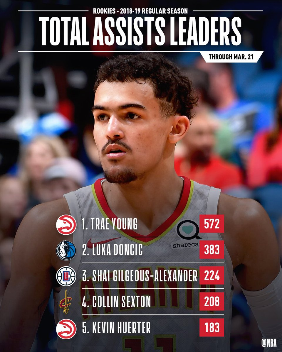 The leaders in TOTAL ASSISTS & ASSISTS PER GAME through March 21st! #NBARooks