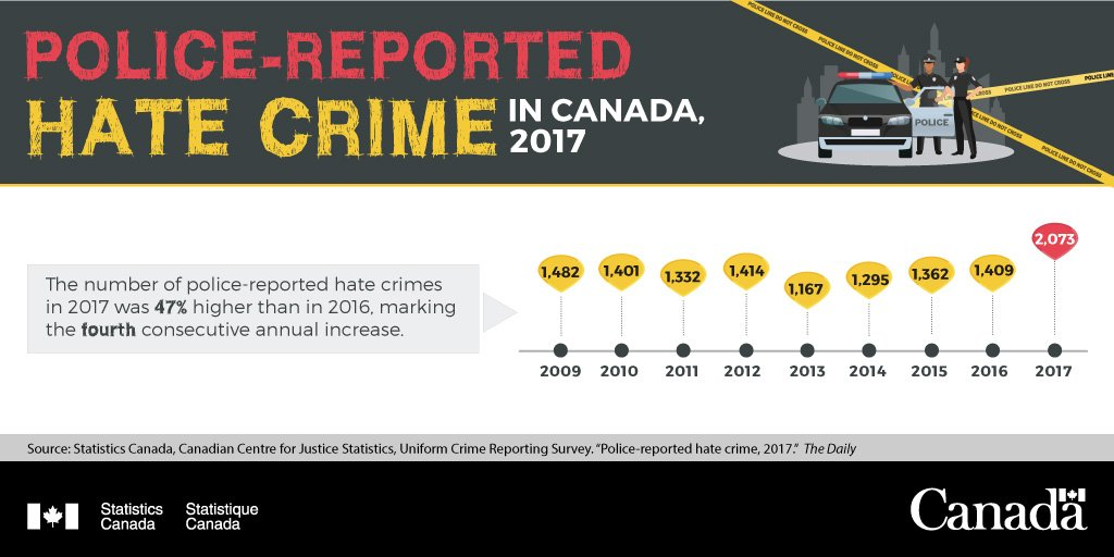 In 2017, police-reported hate crime in Canada was up 47%, marking the fourth consecutive annual increase. http://ow.ly/Dof830o9JPF