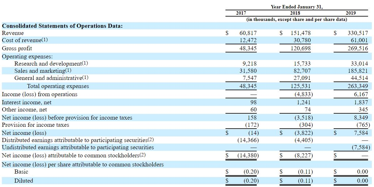 Zoom  (@zoom_us) just dropped a  S-1.  $330m LTM revenue 2x revenue growth y/y 140% 12mo net dollar expansion 80% gross margin Cash flow positive $40B+ market size 6 yrs since Srs A @ a $24m post-$ val (!) <br>http://pic.twitter.com/rFDgK06soX