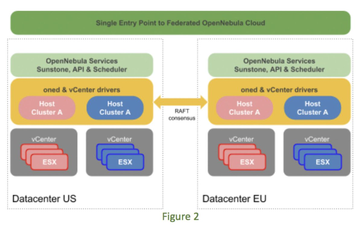 Opennebula 3 Cloud Computing Pdf