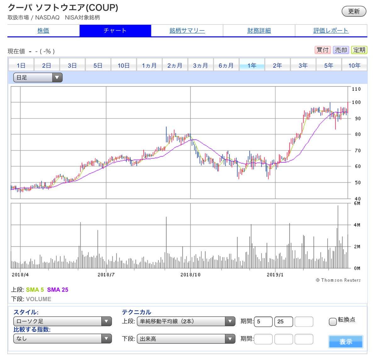 ソフトウェア 株価 クーパ
