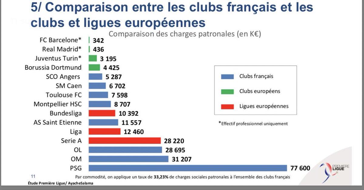 #Etude @premiereligue1 : Le poids des charges sociales et de la fiscalité sur la compétitivité du football français Comparatif pour des salaires de 600 k€/an, 1,8 M€/an, 3 M€/an Comparatif #Europe : #PSG (77,6 M€) vs #Barca (342 k€) #mustread  👉 https://premiere-ligue.fr/2019/03/22/le-poids-des-charges-sociales-et-de-la-fiscalite-sur-la-competitivite-du-football-francais/…