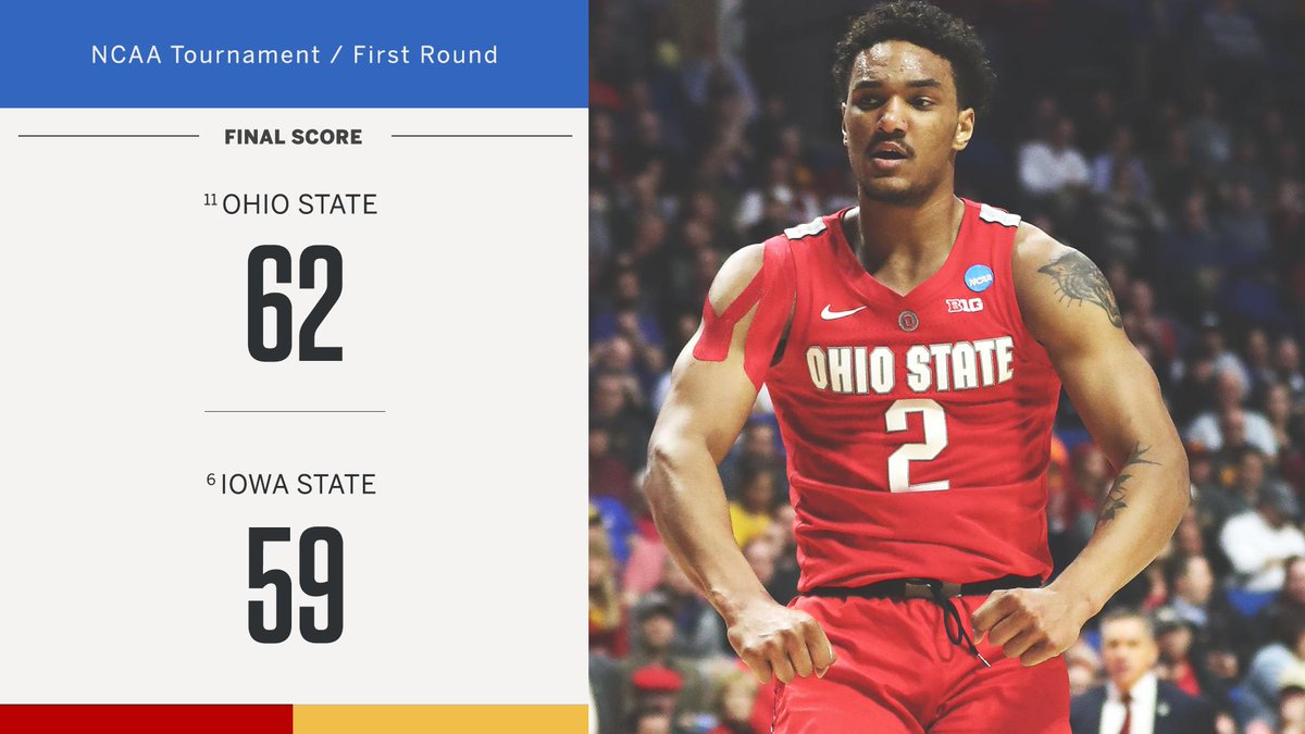 .@OhioStateHoops is moving on to the second round after defeating 6-seed Iowa State!  Only 28.7% of Tournament Challenge brackets had this upset predicted 😬