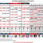 Image for the Tweet beginning: Eastern Conference Playoff Race (Games