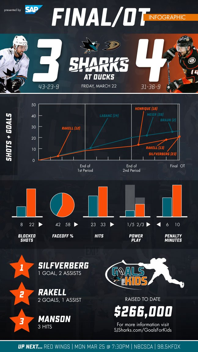 With Braun's goal, the #SJSharks  set a new franchise record for most goals scored in a single season (266). <br>http://pic.twitter.com/Gvaw5xZbIt