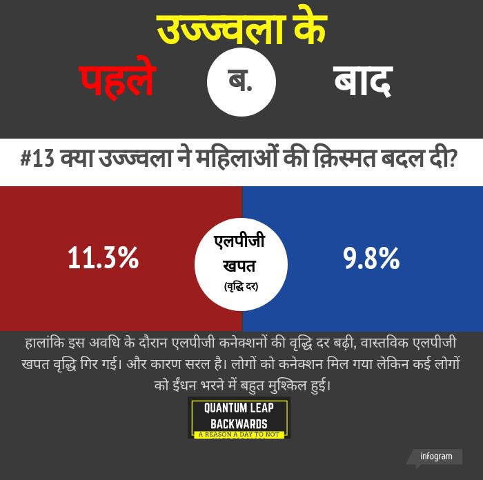 #ujjwala is one is the most talked about schemes of this govt. very important scheme too - but doesn't seem like people have managed to make a switch to LPG yet! Is it just a #jumla - needs more investments? Let's ask the right questions this elections! #NoMo2019