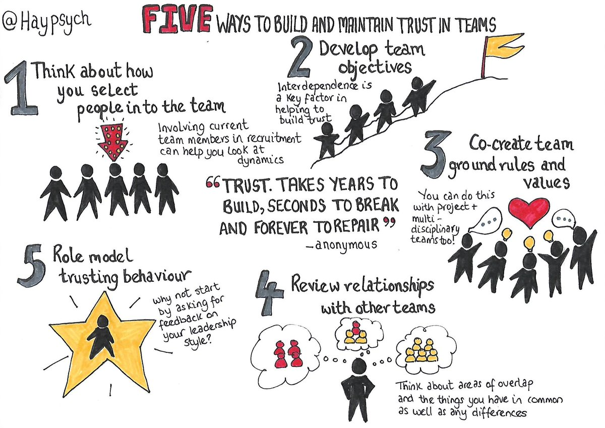 5 ways to build #trust in your team #teambuilding   We have over 80 sketchnotes on our website. Access them here https://buff.ly/2PO5WLd  and make sure to share them with your colleagues 😇