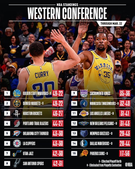 #NBAPlayoffs clinched from top two in the West & top four in the East... who will be next??