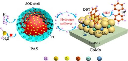 🆕Synergy between a sulfur-tolerant Pt/Al2O3@sodalite #core–shell catalyst and a CoMo/Al2O3 #catalyst ▶️https://t.co/zUeEodwvbu @CNRS @INC_CNRS @CNRS_Normandie @ENSICAEN @normandieuniv @Universite_Caen #ChinaUniversityOfPetroleum