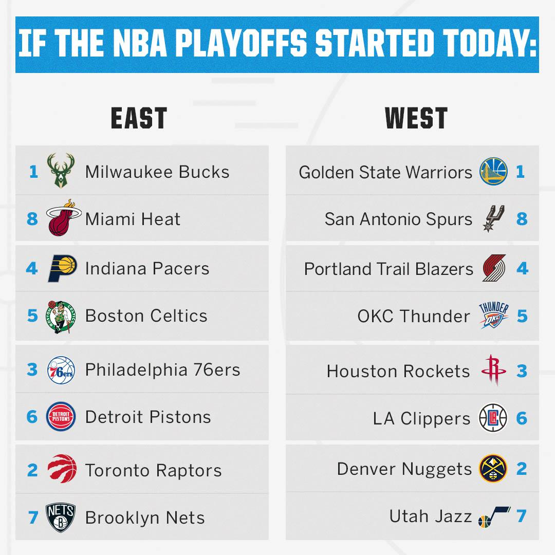 Here's how the matchups would look if the NBA playoffs started today ⤵️ https://t.co/gk8BDV2xNv