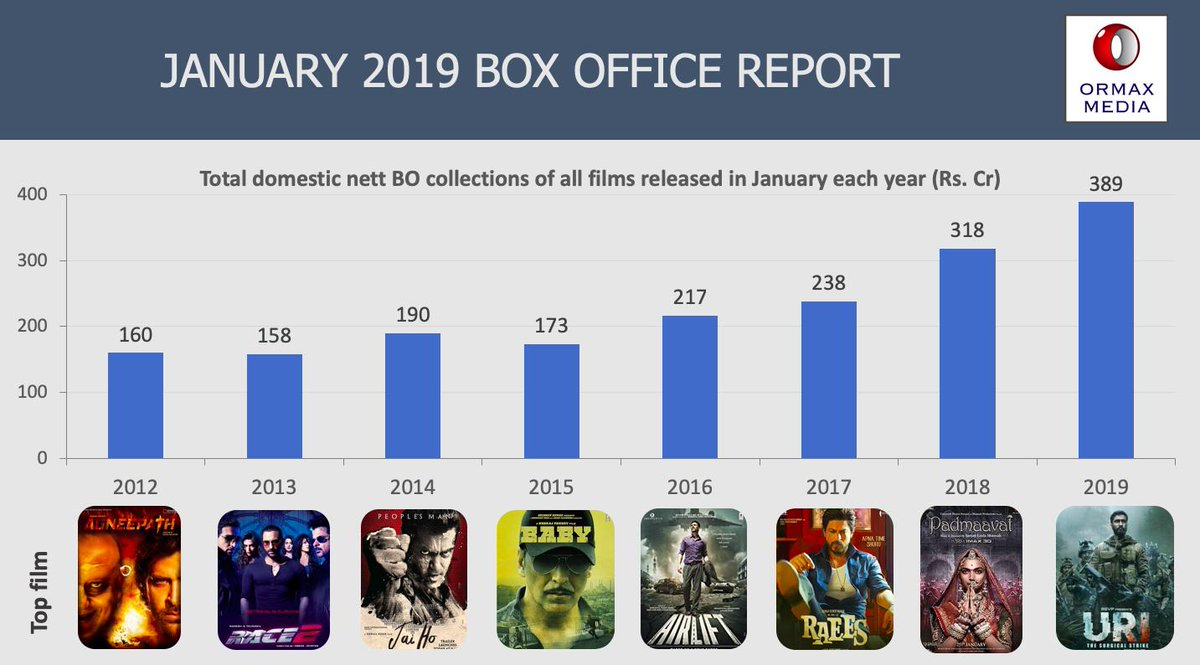 Jan-Feb 2019 Box Office Report: Uri, Total Dhamaal & Gully Boy