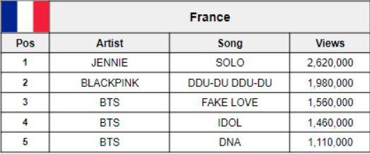 France aka Jennie&#39;s 3rd home jk  <br>http://pic.twitter.com/1pGV0Rh65Y