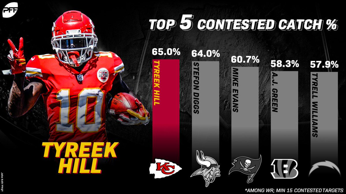 Tyreek Hill had the league's top contested catch rate in 2018 https://t.co/mBTy1eGGz2