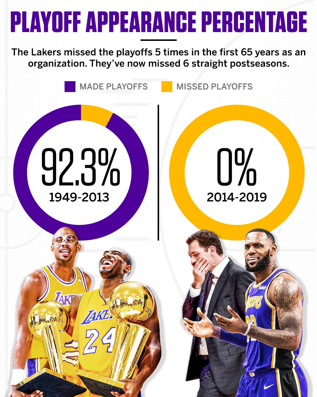 The Lakers' postseason dry spell continues. https://t.co/BfaAdx2RSV