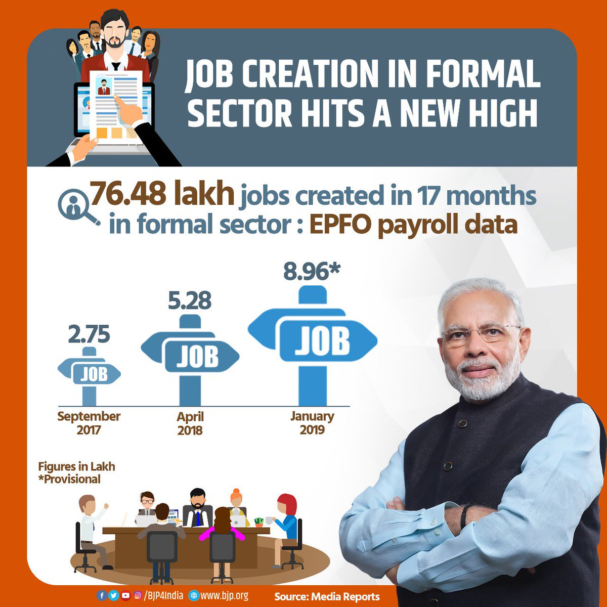 Here are the unsettling figures of job creation for the naysayers! In formal sector alone, 76.48 lakhs jobs have been created since September 2017 till January 2019 as per EPFO payroll data. In January 2019, jobs created were at 17-month high at 8.96 lakhs. <br>http://pic.twitter.com/Tmy8Srp9XZ