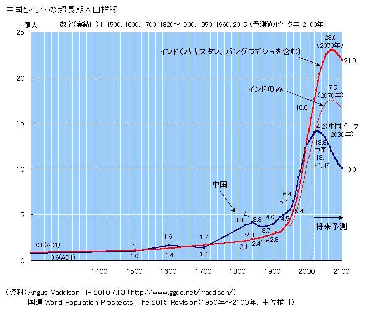 推移 人口 世界 の コロナウイルスで世界の人口は減るでしょうか?