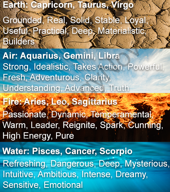 Some fun descriptions or your sign! #astrology #starsigns #signs