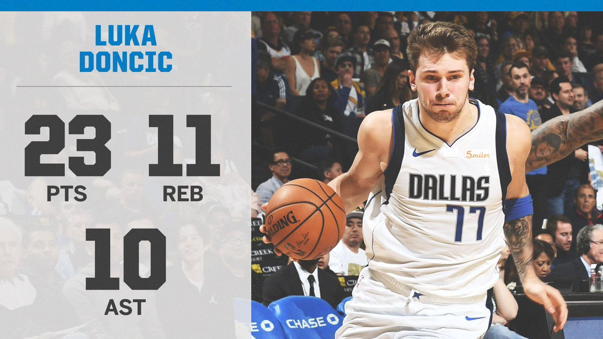 Luka Doncic's 6th triple-double puts him 4th all time by a rookie. (via @EliasSports)