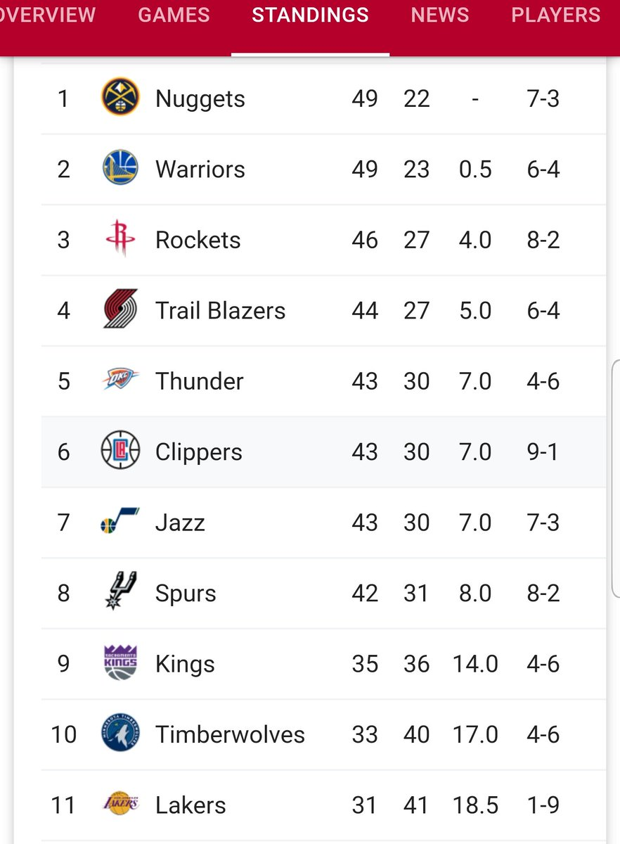 So the #ClipperNation and #Rockets are the hottest teams in the west right now. (Last 10 games) Curious to see them in first round if standings stay the same.