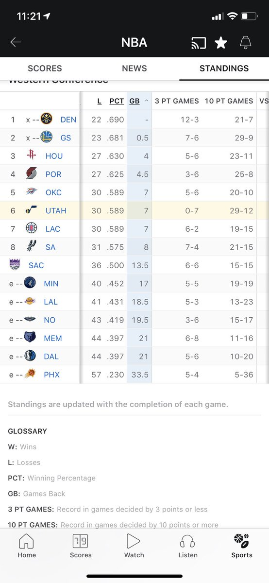 Crazy stat: #utahJazz haven't won a single game all year by 1, 2, or 3 points (0-7 in very close games). Yet they're tied with Golden State for most 10-point+ wins (29). Got firepower but need to get more clutch. @TheJazzyUte @Lockedonsports @975Hans #nbastats