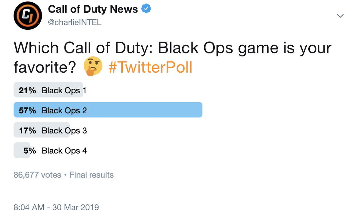 The results from our poll yesterday...Black Ops 2 was the clear winner.