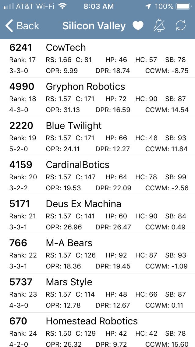 Team 6241 starting the last day ranked 17 out of 59. @STEM_SUSAN @KKorinetz @MonikkaM @MrSciFi https://t.co/Mfw95dfVsW