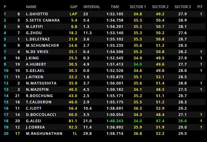 Formula 2 - Luca Ghiotto trionfa in Bahrain: 6° posto per Mick Schumacher