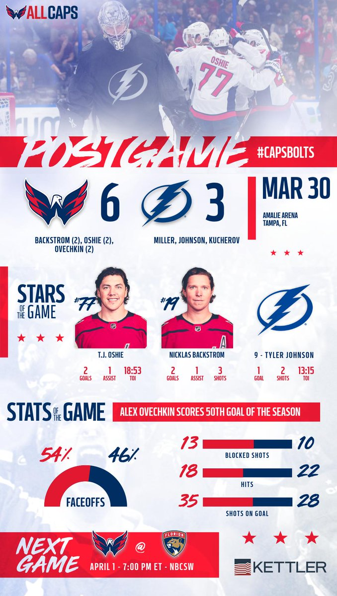 A look back at last night's win to wrap up March in our Postgame Infographic, presented by @KETTLERliving! #ALLCAPS   Recap #CapsBolts: http://Washca.ps/2FCUL43