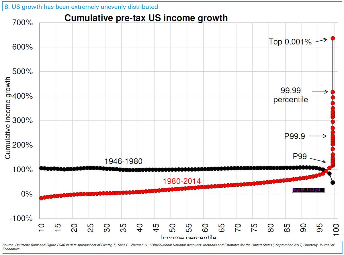 #tricklupeconomics: since 1980 income growth of the top 1percent, 0.1pc, 0.01pc, 0.001pc booms while the one of most of the rest stagnates.