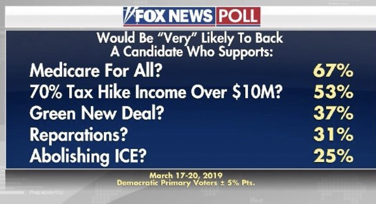 Surprised that the #GreenNewDeal is polling so low among Dem primary voters.