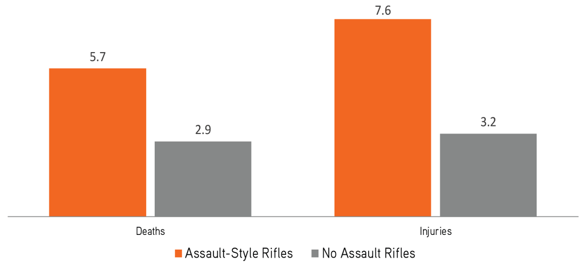 """On average, there were 5.2 deaths and 7.6 injuries in mass shooting incidents involving an assault-style rifle; in comparison, on average, there were 2.9 deaths and 3.2 injuries per incident where no such rifle was used.""  New @RockGunResearch analysis: https://t.co/58dTRGMQH1"