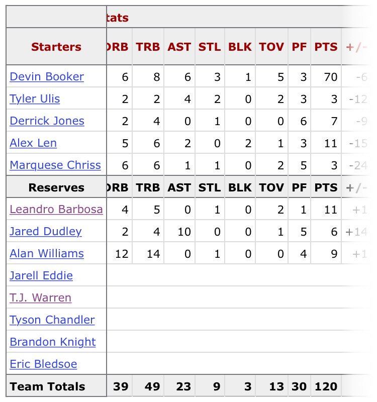 Ready to feel really good about how far the team has come and who we have on our roster?  Look at this.  Look at Devin Booker's supporting cast from his 70 Point Game™ a mere two (2) years ago.  Look at it.  LOOK AT IT.