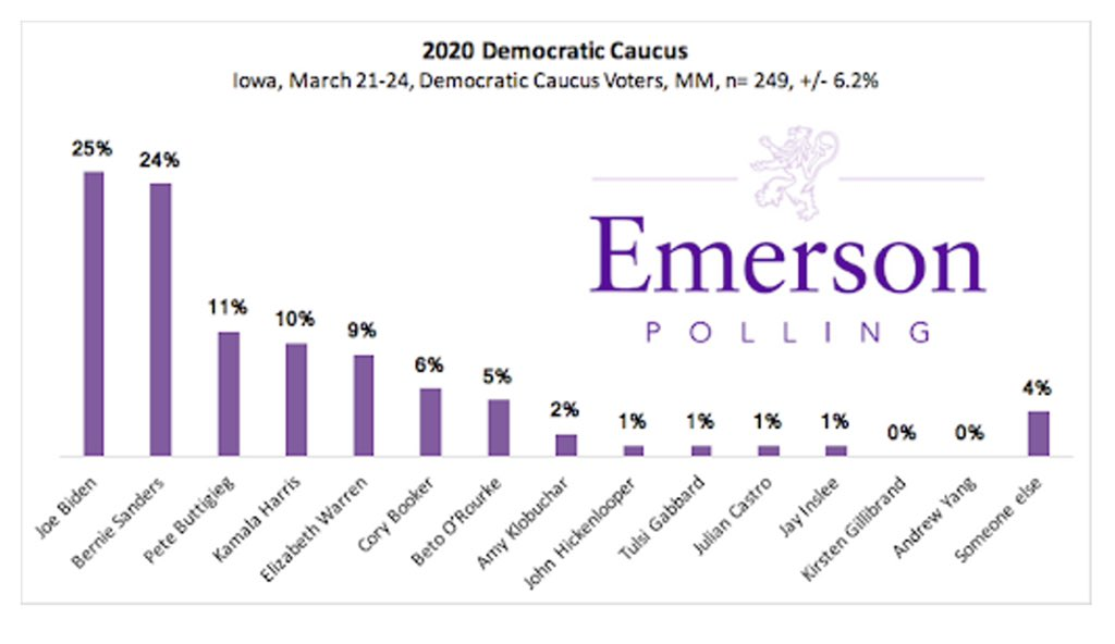"""In Emerson's January Iowa poll...Mayor Pete Buttigieg was polling at 0%."" https://emersonpolling.reportablenews.com/pr/iowa-2020-biden-and-sanders-neck-and-neck-in-democratic-field-mayor-pete-jumps-to-double-digits …"