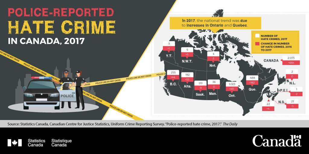 In 2017, the national increase in police-reported hate crime was mostly due to increases in Ontario (+67%) and Quebec (+50%). http://ow.ly/ecgs30o9JNd