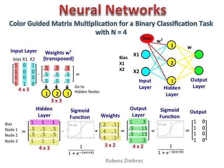 test Twitter Media - Top Resources on #Algorithms for #DataScientists >> 22 Great Articles About #NeuralNetworks :: https://t.co/XOPcLQIIvs   #abdsc #BigData #DataScience #MachineLearning #AI #DeepLearning https://t.co/GRocW2BR63