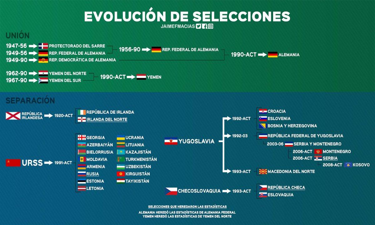 Un poco de futbol geopolítico: La evolución de las selecciones; uniones y separaciones que nos explican el mapa futbolístico actual.