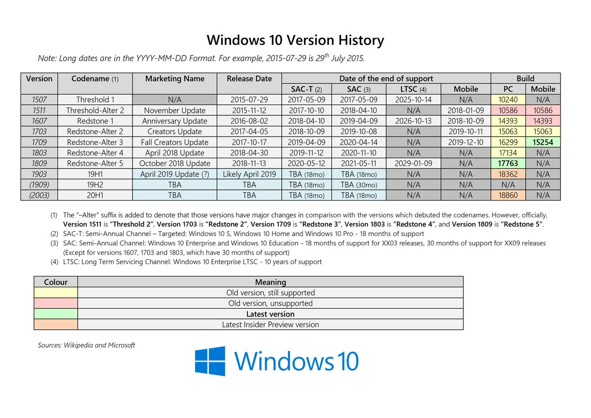 Windows 10 Version History