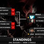 Image for the Tweet beginning: The final standings for #ZWL