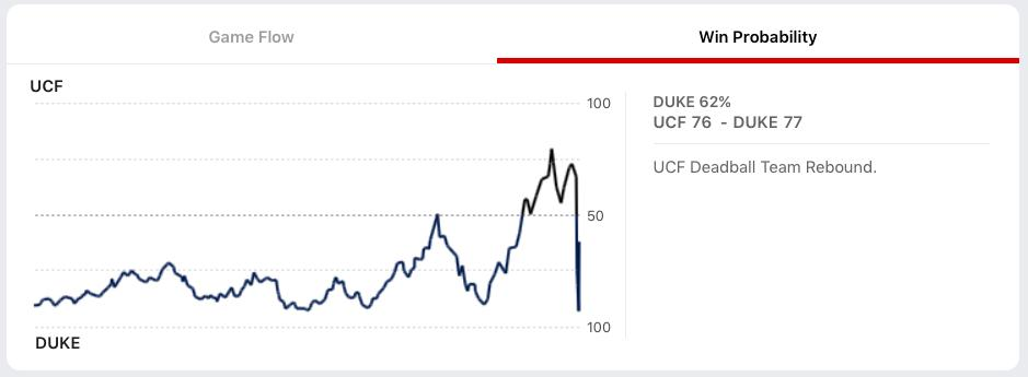 Win probability chart or heart rate monitor of fans watching Duke-UCF? 📈