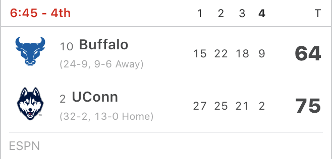 Buffalo has cut UConn's lead to 11 in the 4th 👀 Turn to ESPN or the app now!