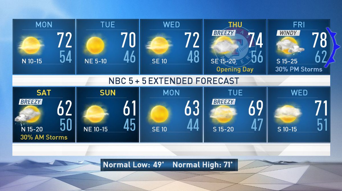 #10DayForecast - After the storms move out tonight, the rest of the week ahead will be cooler and quieter. Highs will be in the 70s for the week and @Rangers #OpeningDay looks breezy and mild. Full forecast details at http://nbcdfw.com/weather #dfwwx #NBCDFWWeather