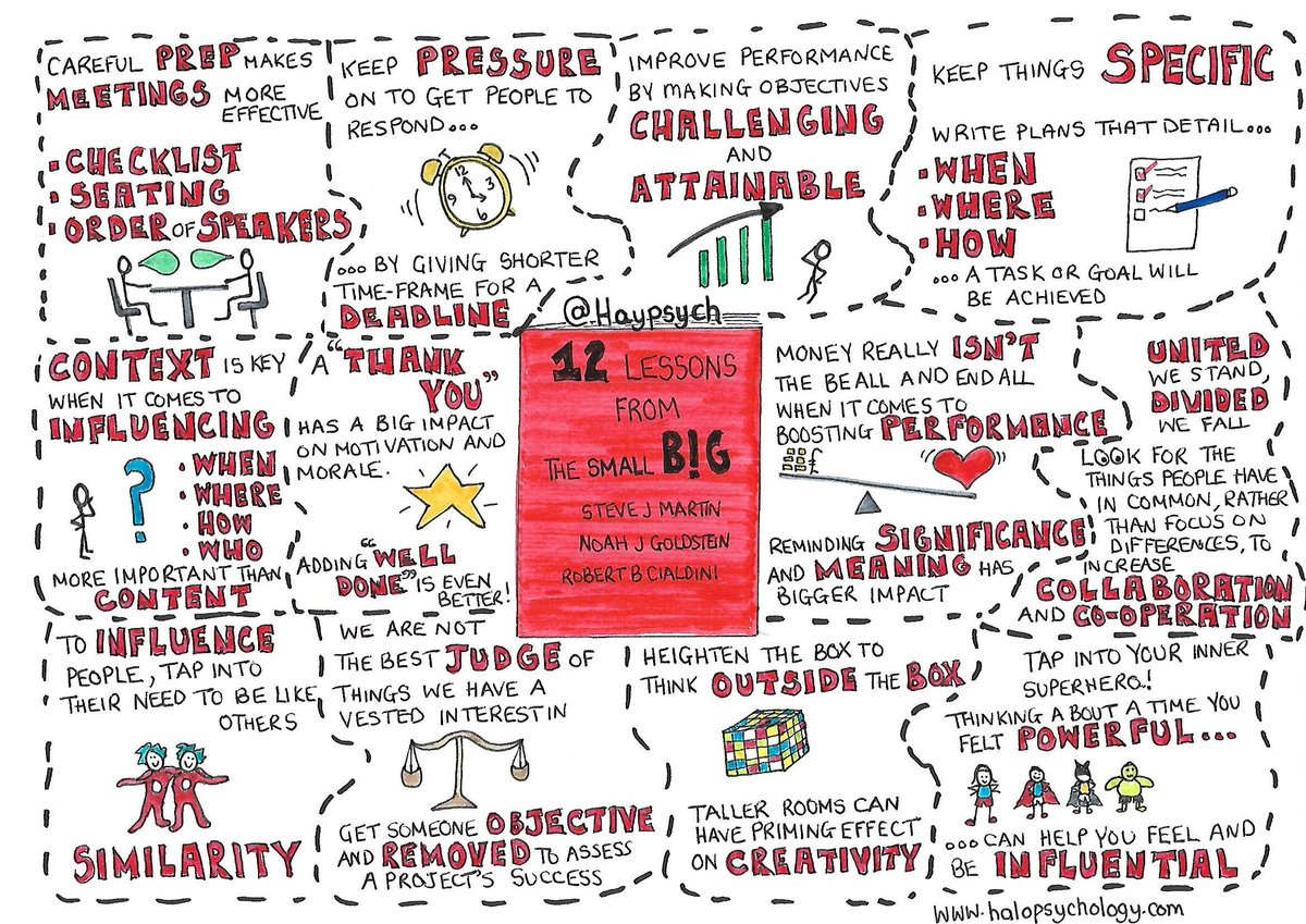 Sketchnote summary of 'The small big' by Steve J Martin, Noah J Goldstein & Robert Cialdini #influence #BehavioralEconomics   We have over 80 sketchnotes on our website. Access them here https://buff.ly/2PO5WLd  and make sure to share them with your colleagues 😇