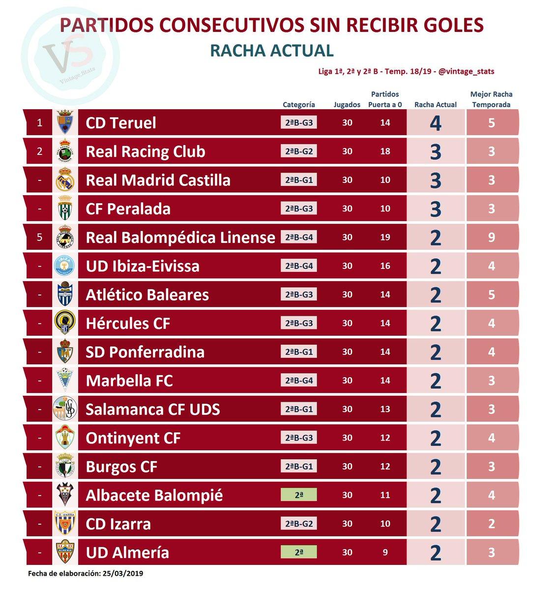 ⚽️⛔️🥅 #Dato Liga 1ª, 2ª y 2ªB  🔸 RACHA ACTUAL DE PARTIDOS CONSECUTIVOS SIN RECIBIR GOLES:  [4] @TeruelCd  [3] @realracingclub [3] @lafabricacrm [3] @CFPeralada