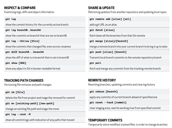 Git Commands: A few handy git hacks and workarounds  For the