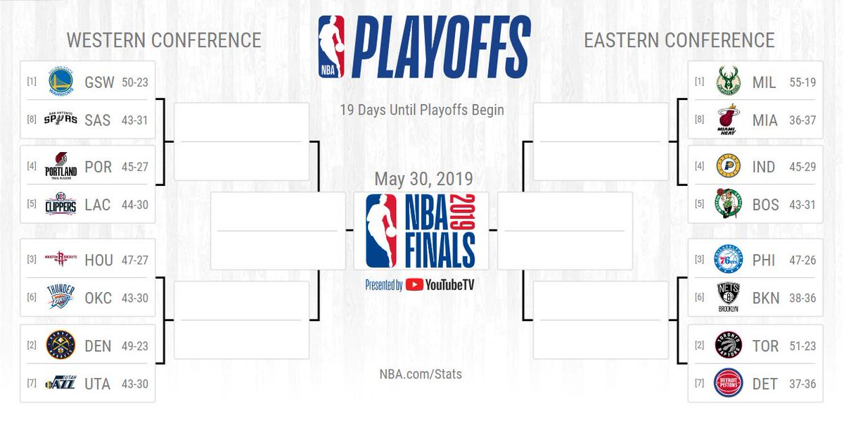 The @warriors, @LAClippers, @BrooklynNets moved up and the @HoustonRockets clinched a playoff berth Sunday night!  19 days away... the #NBAPlayoffs if they started today.  📖: https://stats.nba.com/playoffpicture/