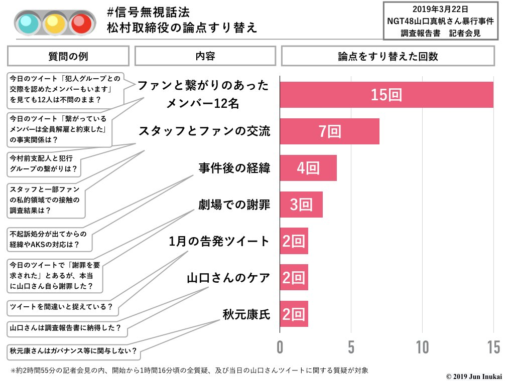 【NGT問題】AKS松村取締役の論点すり替え回数を調べた結果、答えたくない質問が明らかに!?